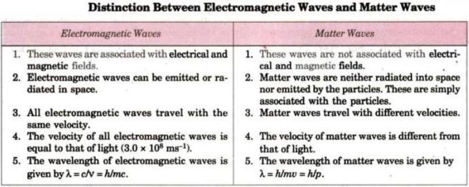1 Distinction between Electromagnetic, Matter waves