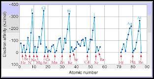 1 ElectronAffinity-2