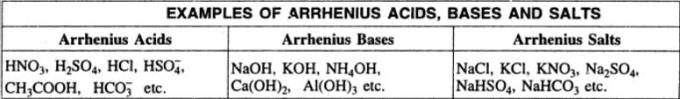 1 Examples of Arrhenius Acids bases and salts