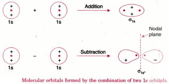 1 Molecular Orbital by combination of 1s