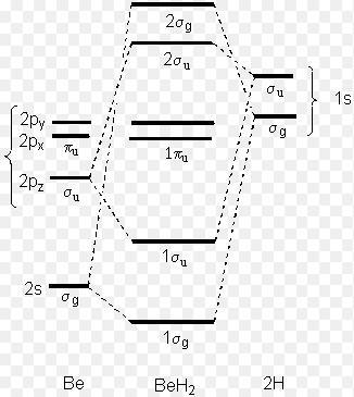 1 Molecular Orbital Diagram of BeH2