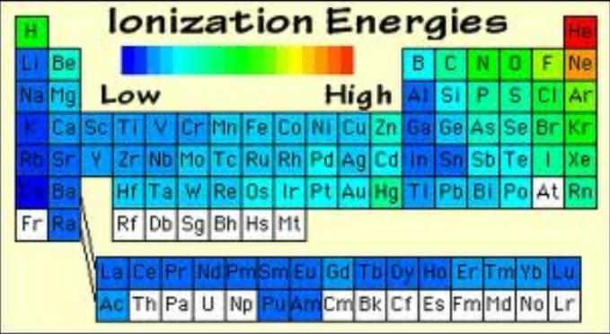 1 Periodic table showing ionization energies in colour contrast