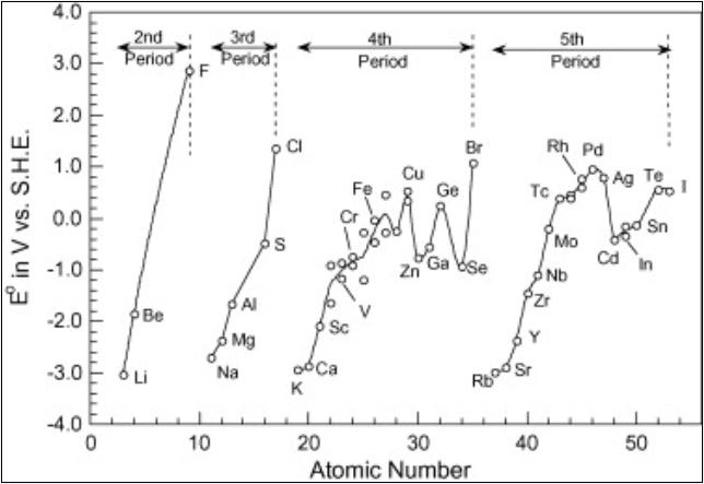 1 Periodic trend in Electrode potential-4