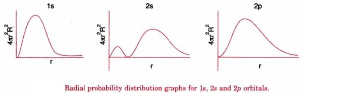1 Radial Probability distribution for 1s 2s 2p