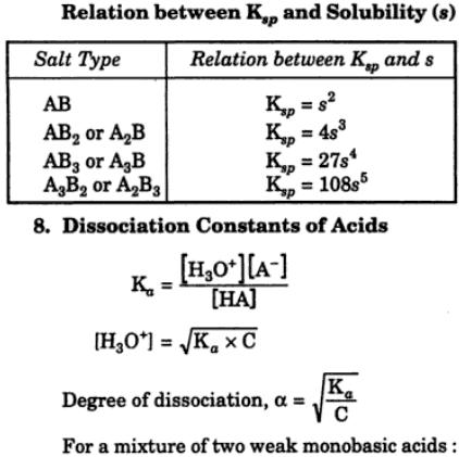 1 Relation between Ksp and solubility product