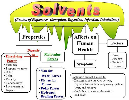 1 Solvents