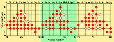 1 Transition Metal Oxidation States