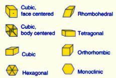 10a Cubic Hexagonal Rhombohedral Tetragonal Orthorhombic Monoclinic