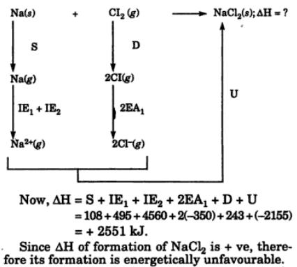 11 Thermochemical data for formation of NaCl2