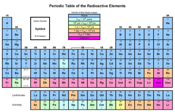 11a Periodic Table of Radiactive Elements