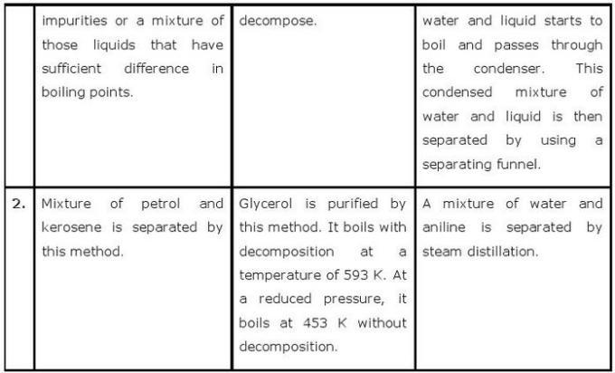 12.20b CBSE NCERT std 11 Chemistry Organic