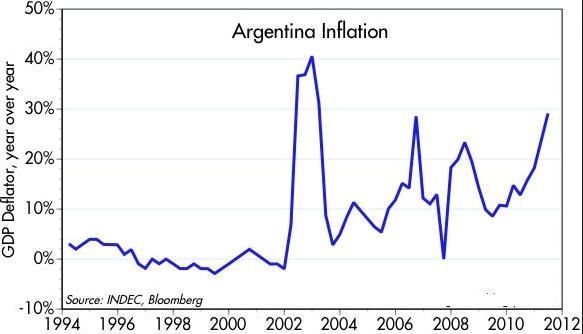 12 Argentina Inflation Graph long term