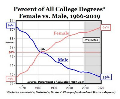 12 Percentage of all college degrees