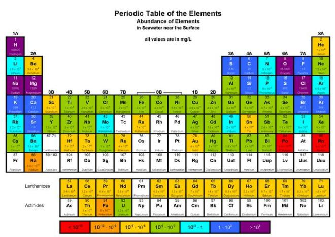 13a Periodic Table of Abundance of Elements