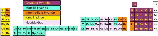 14a Periodic Table trend in Hydride