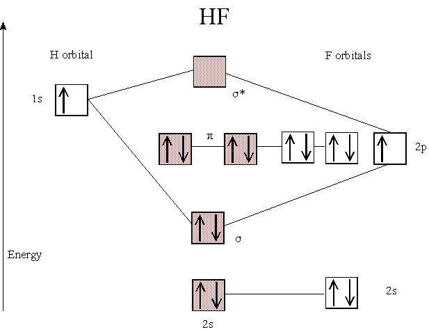 15 Molecular Orbital Diagram of HF