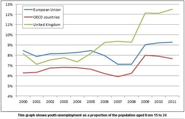 15 to 24 Youth unemployment in UK, Europe, OECD
