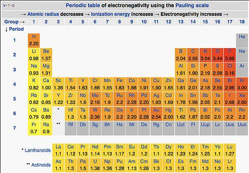 15a Periodic Table of Electronegativity