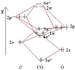 16 Molecular Orbital Diagram of CO