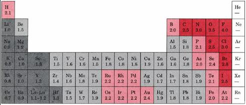 16a Periodic Table of Electronegativity