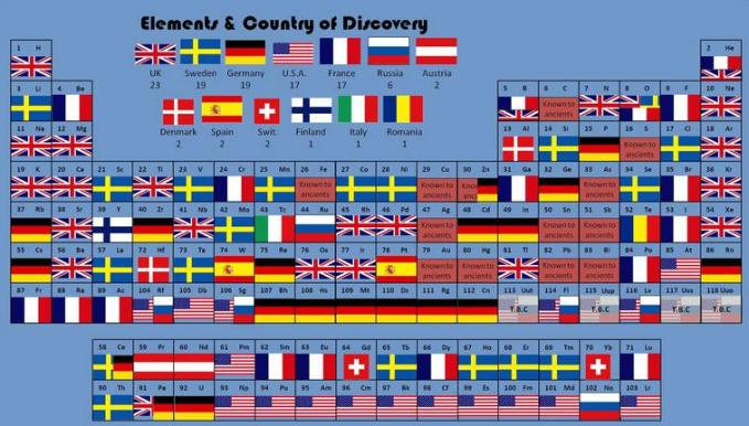 17a Elements by Country of discovery Periodic Table