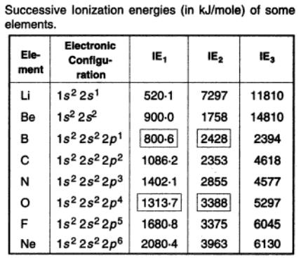 17a Successive Ionization energies of Li, Be, B