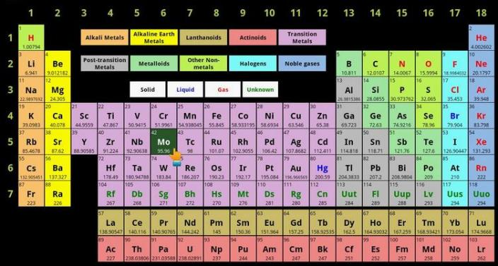 18a Periodic Table by Category Type Names