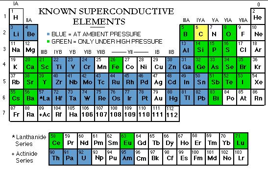 19a Periodic Table of Superconductor Elements