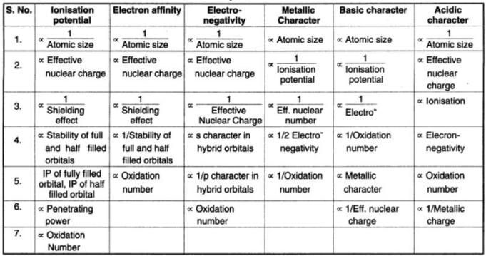 19b Periodic Properties in Groups and Periods