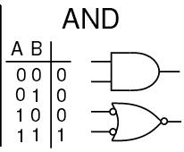 1a AND gate truth table symbols