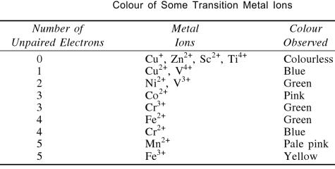 1a Color of some transtion metal ions