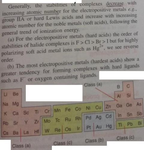 1a hard acid soft acid periodic trend