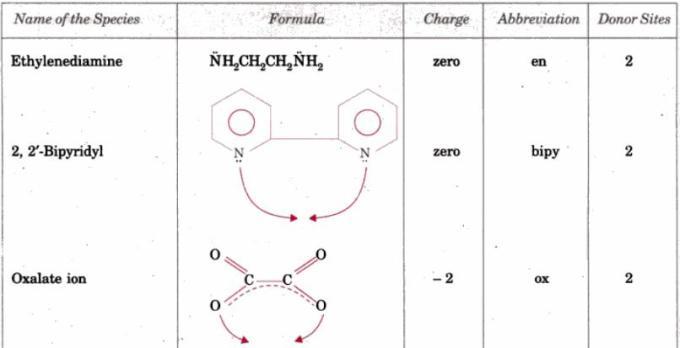 1a Multidentate Ligands