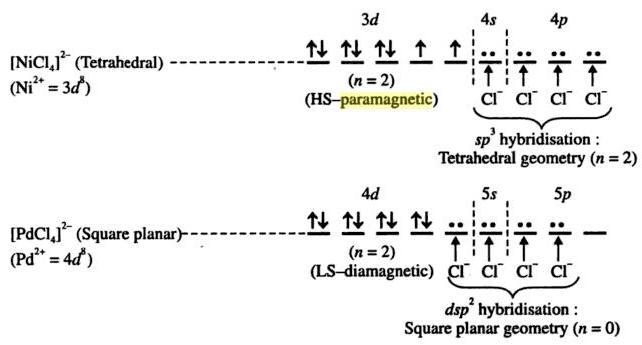 1a [NiCl4]2- HS paramagnetic, [PdCl4]2- diamagnetic