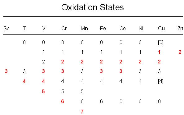 1a Oxidation states of d-Block elements 3d period