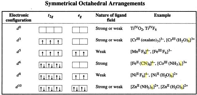 1a Symmetrical Octahedral Arrangements in co-ordination