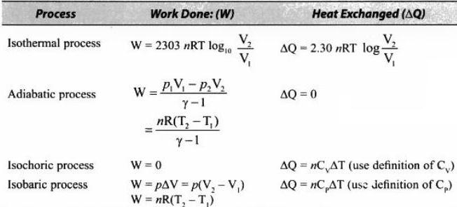 1a Work done and heat exchange formulae processes