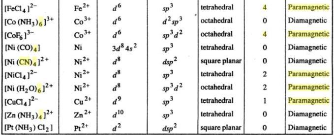 1b [Fe(CN)6]4- is Diamagnetic