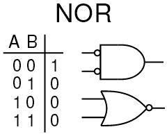 1b NOR Gate truth Table symbol logic