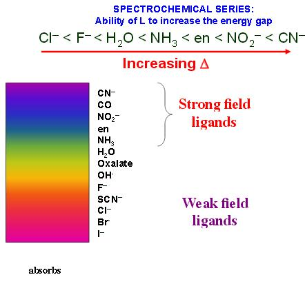 1b strong and weak field ligands absorb light
