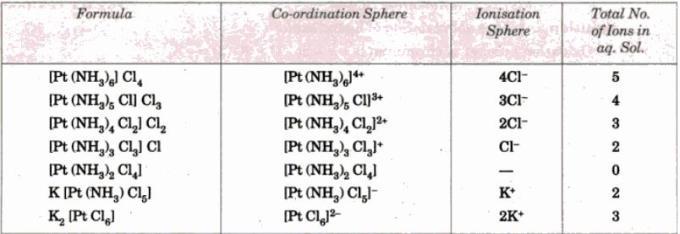 1c Ammine complexes of Platinum
