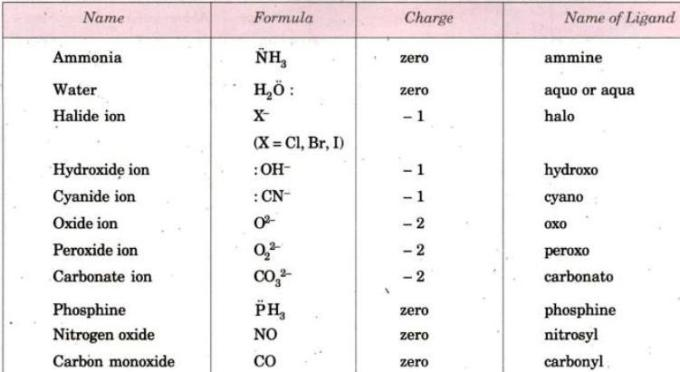 1c Name and charge of Ligands