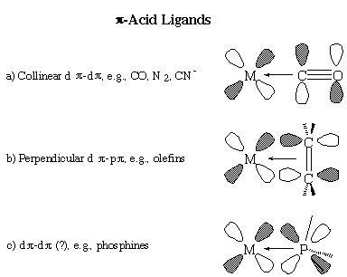 1c Pi acid ligands