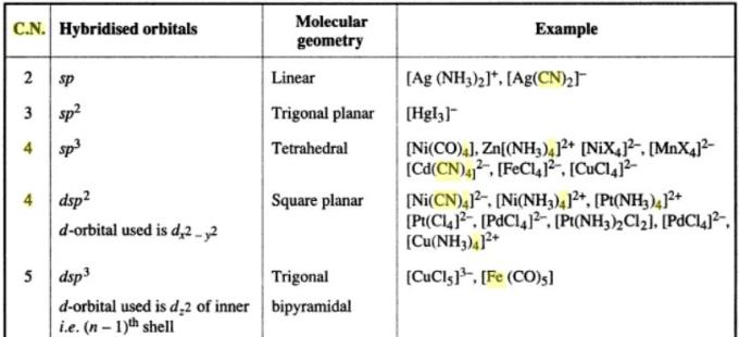 1d Co-ordination number hybridization examples