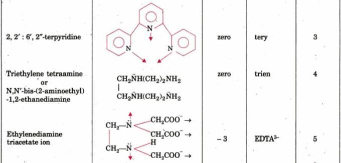 1d Multidentate Ligands