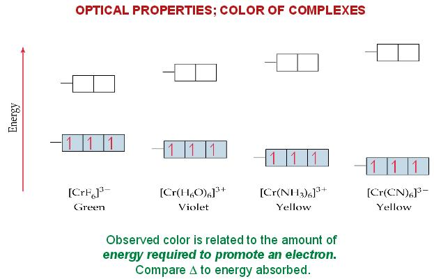 1d Optical properties colors of complexes