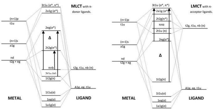 1d Pi acid ligands