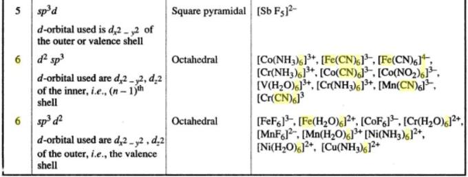 1e Co-ordination number hybridization examples