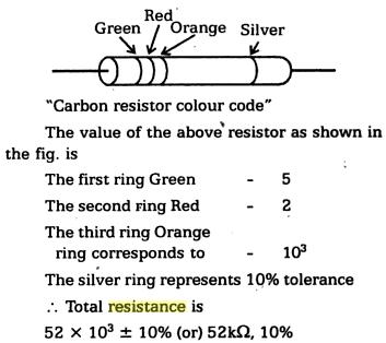 1e Colour Code for Carbon Resistors
