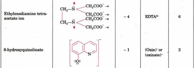 1e Multidentate Ligands